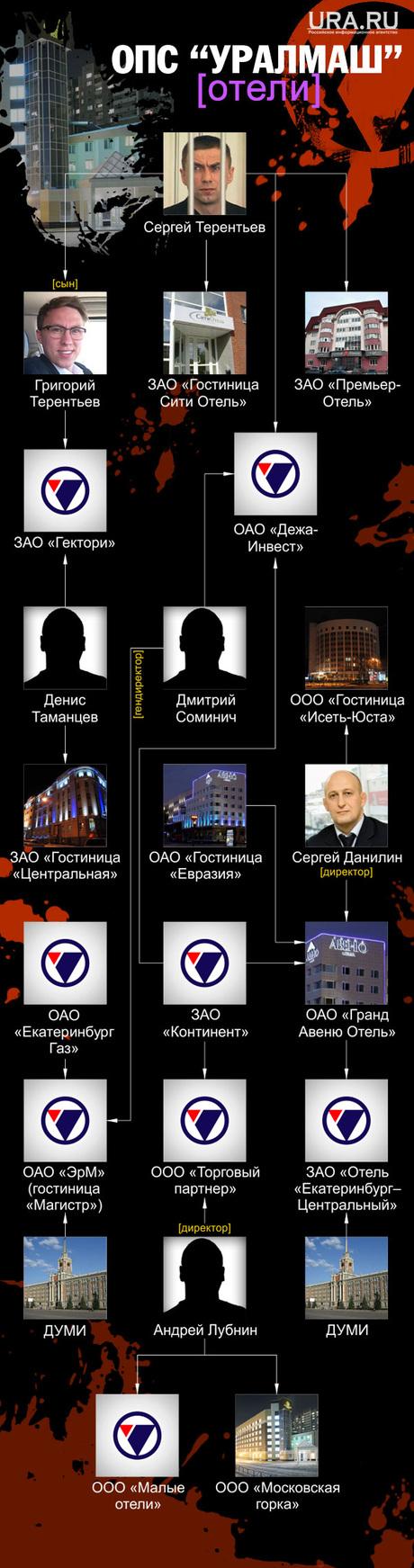Отели ОПГ Уралмаш