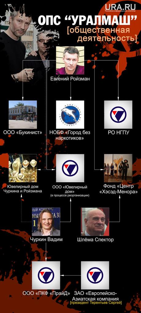 ОПС Уралмаш сегодня