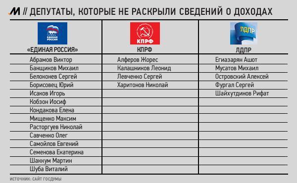 23 депутата Госдумы не раскрыли своих доходов