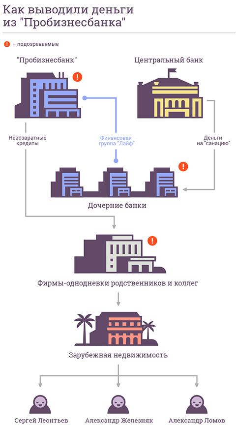 Схема хищений