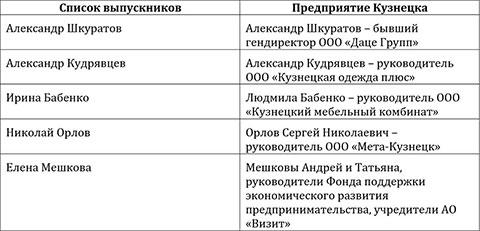 Предприятия Кузнецка