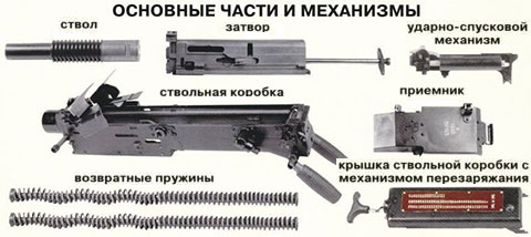 Части и механизмы АГС-17 - фото