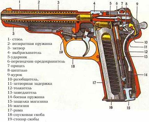 Пистолет Стечкина - устройство