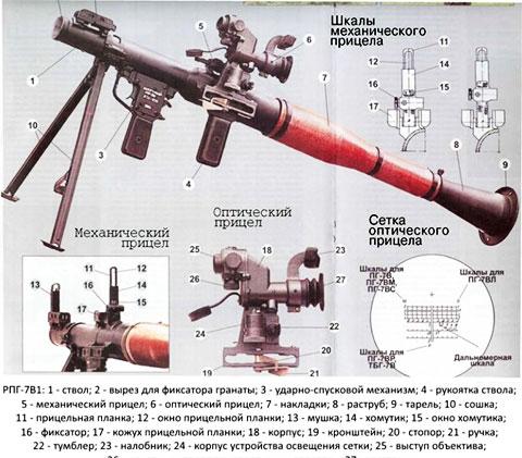 Устройство гранатомета РПГ-7В1:
