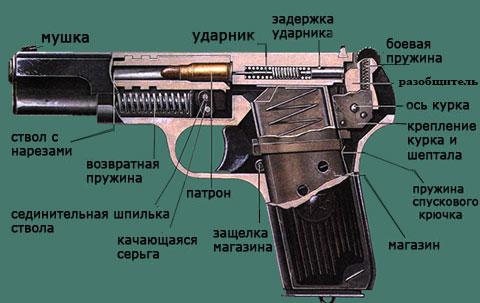 Устройство пистолета ТТ