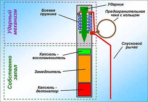 Конструкция Ф-1