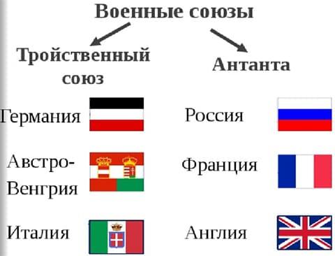 Военные союзы