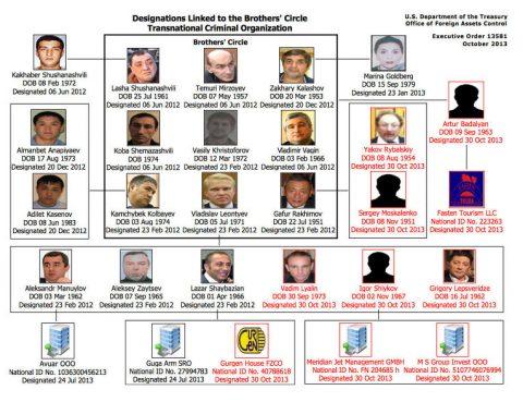 Структура Братского круга