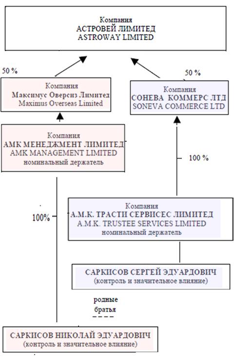 Российские бизнесмены Саркисовы финансируют экстремистов на Украине