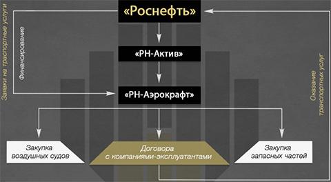 РН-Аэрокрафт