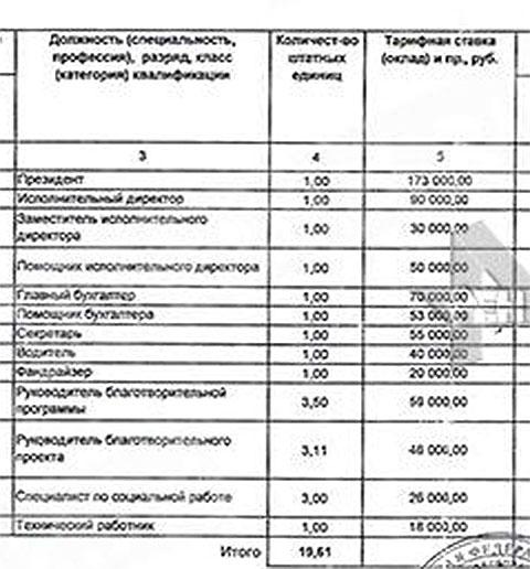 Штатное расписание при Ксении Соколовой