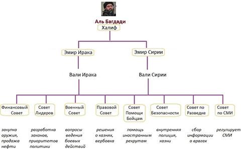 Структура ИГИЛ