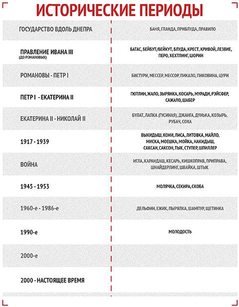 Таблица периодов оружия