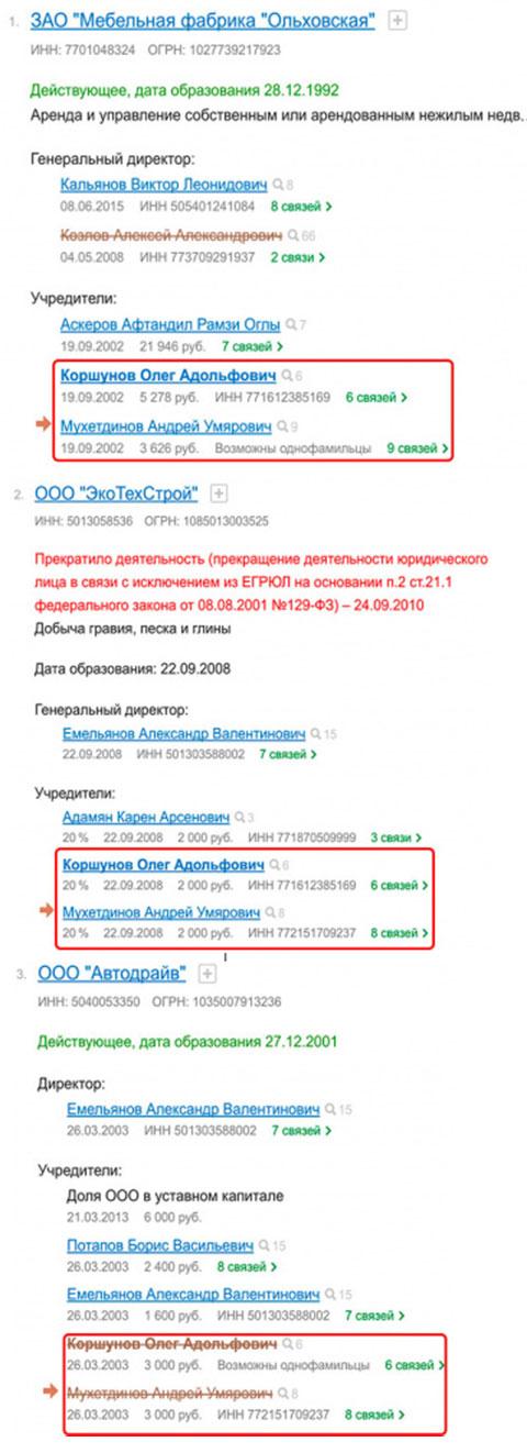 Компании Коршунова и Мухетдинова